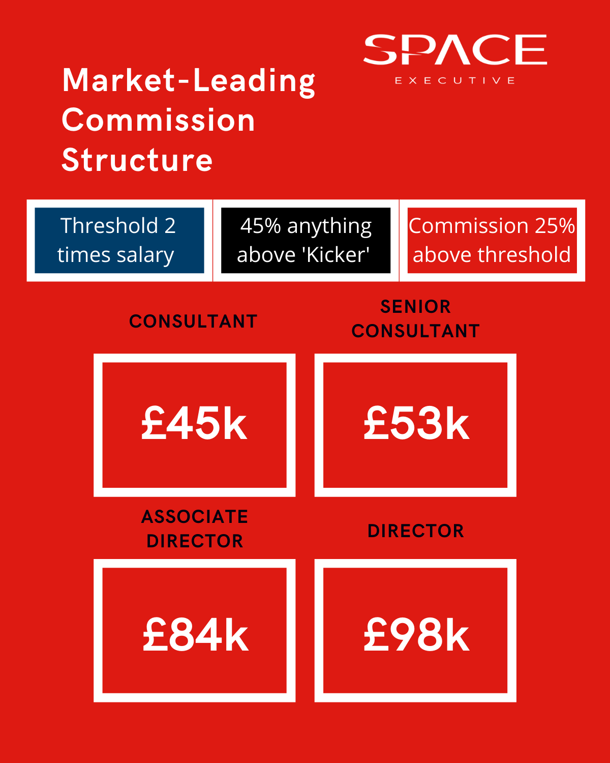 Space Executive Market Leading Commission Structure