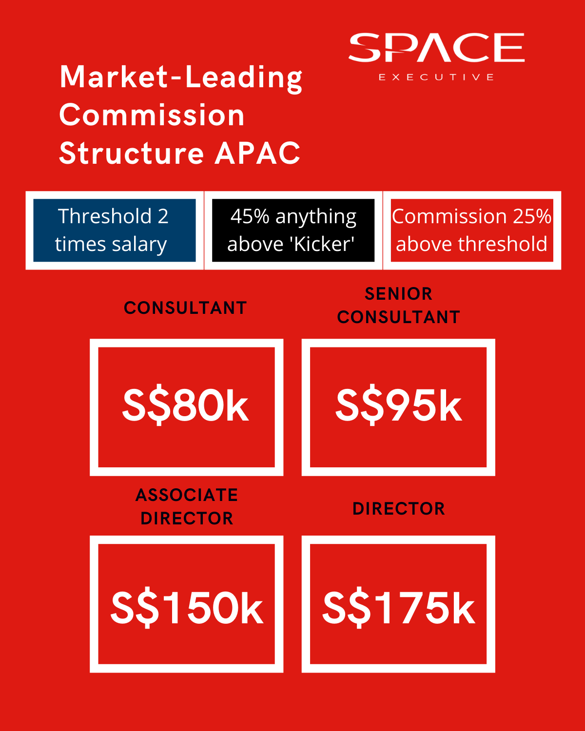 market-leading commission structure APAC